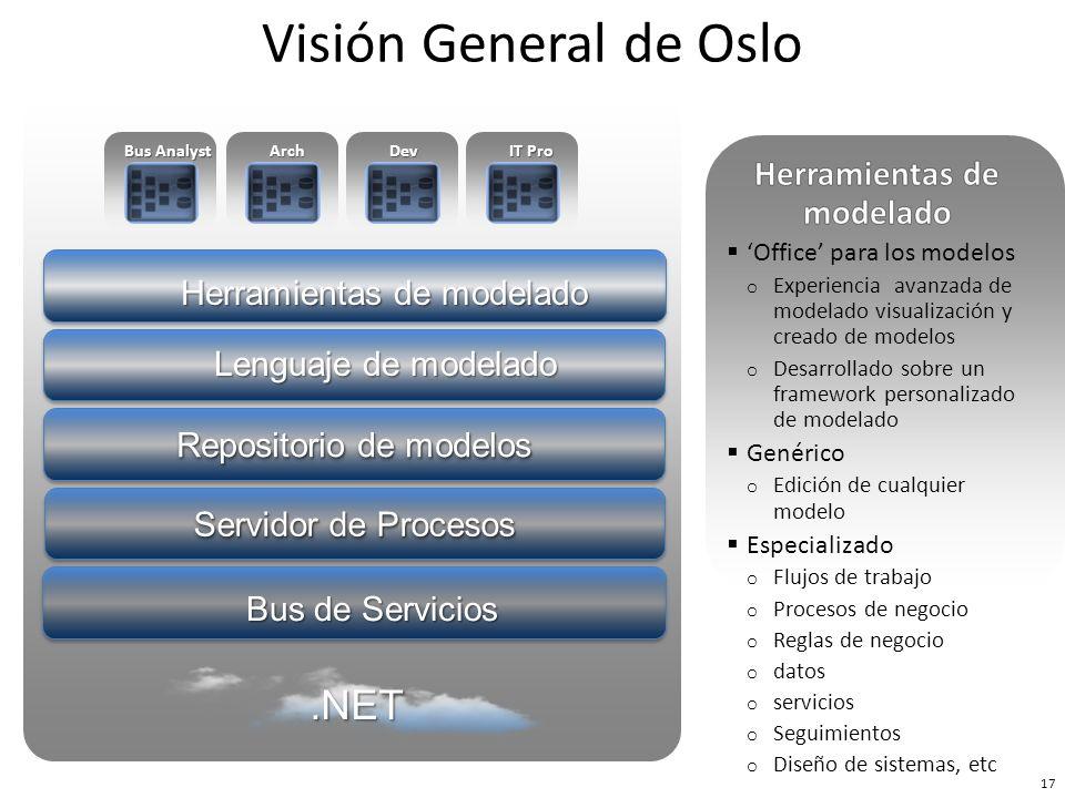 Bus de Servicios Repositorio de modelos Herramientas de modelado Servidor de Procesos Lenguaje de modelado Bus Analyst ArchDev IT Pro 18 Visión General de Oslo.NET