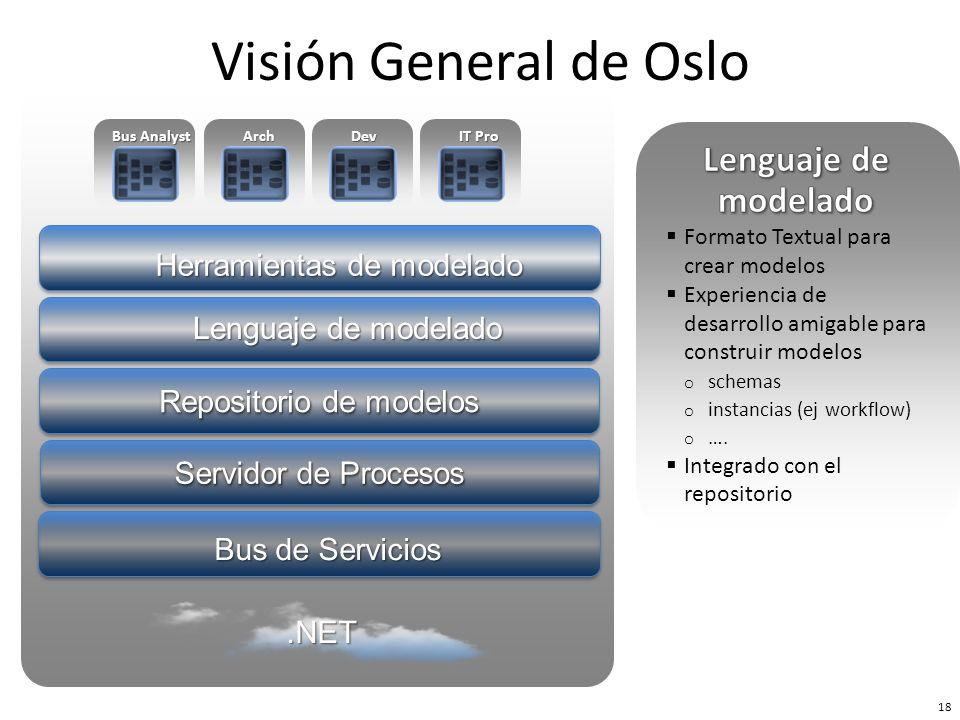 Bus de Servicios Repositorio de modelos Herramientas de modelado Servidor de Procesos Lenguaje de modelado Bus Analyst ArchDev IT Pro 18 Visión Genera
