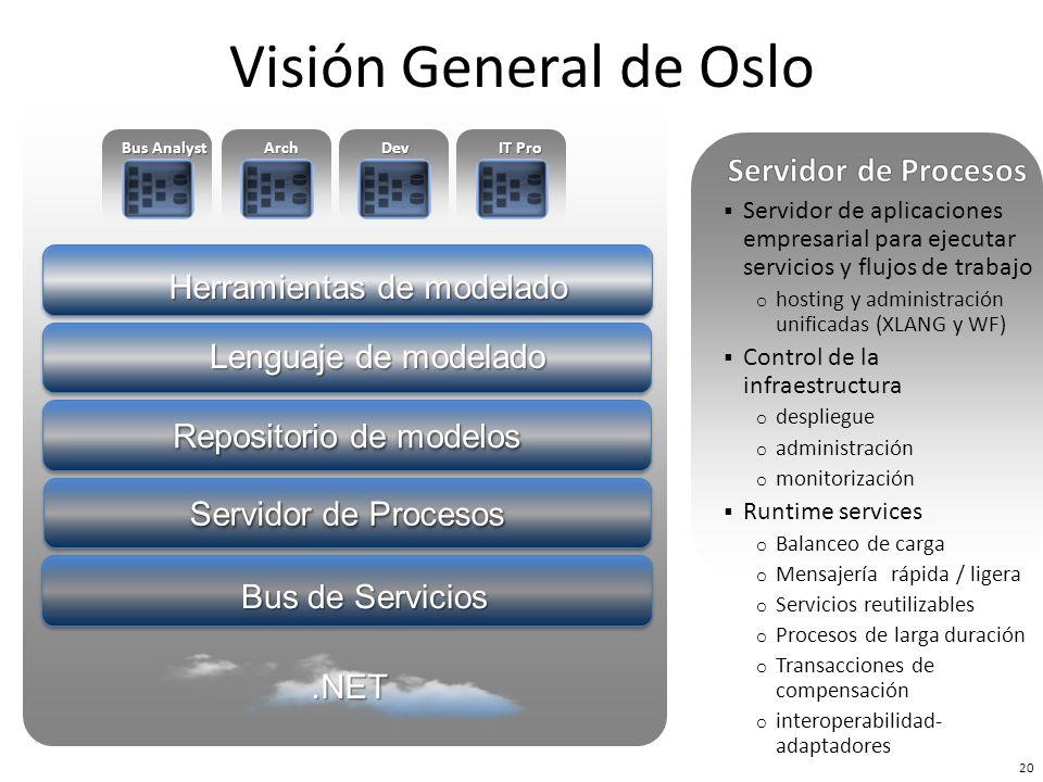 Bus de Servicios Repositorio de modelos Herramientas de modelado Servidor de Procesos Lenguaje de modelado Bus Analyst ArchDev IT Pro 21 Visión General de Oslo.NET