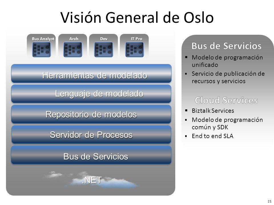Bus de Servicios Repositorio de modelos Herramientas de modelado Servidor de Procesos Lenguaje de modelado Bus Analyst ArchDev IT Pro 22 Visión General de Oslo.NET