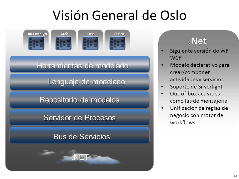 Bus de Servicios Repositorio de modelos Herramientas de modelado Servidor de Procesos Lenguaje de modelado Bus Analyst ArchDev IT Pro 22 Visión Genera