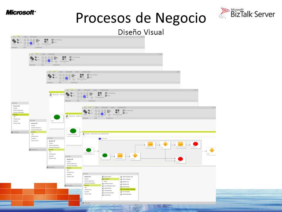 Procesos de Negocio Composición Mark: In the process of refining Comp.