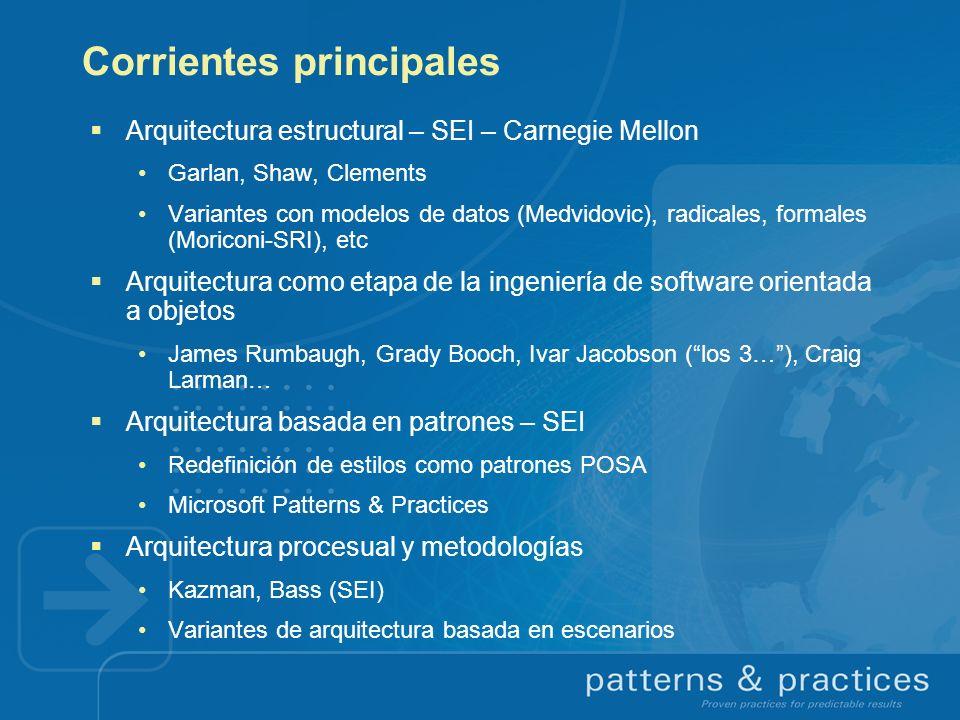 Corrientes principales Arquitectura estructural – SEI – Carnegie Mellon Garlan, Shaw, Clements Variantes con modelos de datos (Medvidovic), radicales,