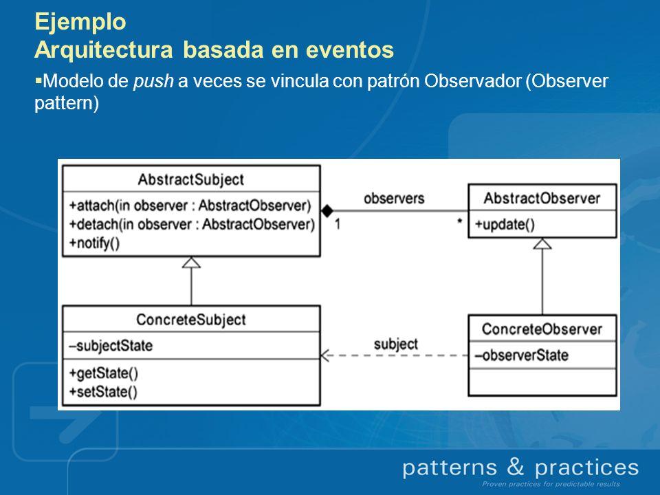 Ejemplo Arquitectura basada en eventos Modelo de push a veces se vincula con patrón Observador (Observer pattern)