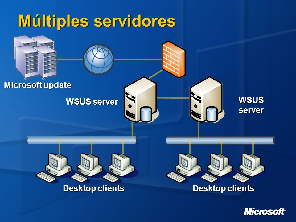 Desktop clients Múltiples servidores Microsoft update WSUS server Desktop clients WSUS server