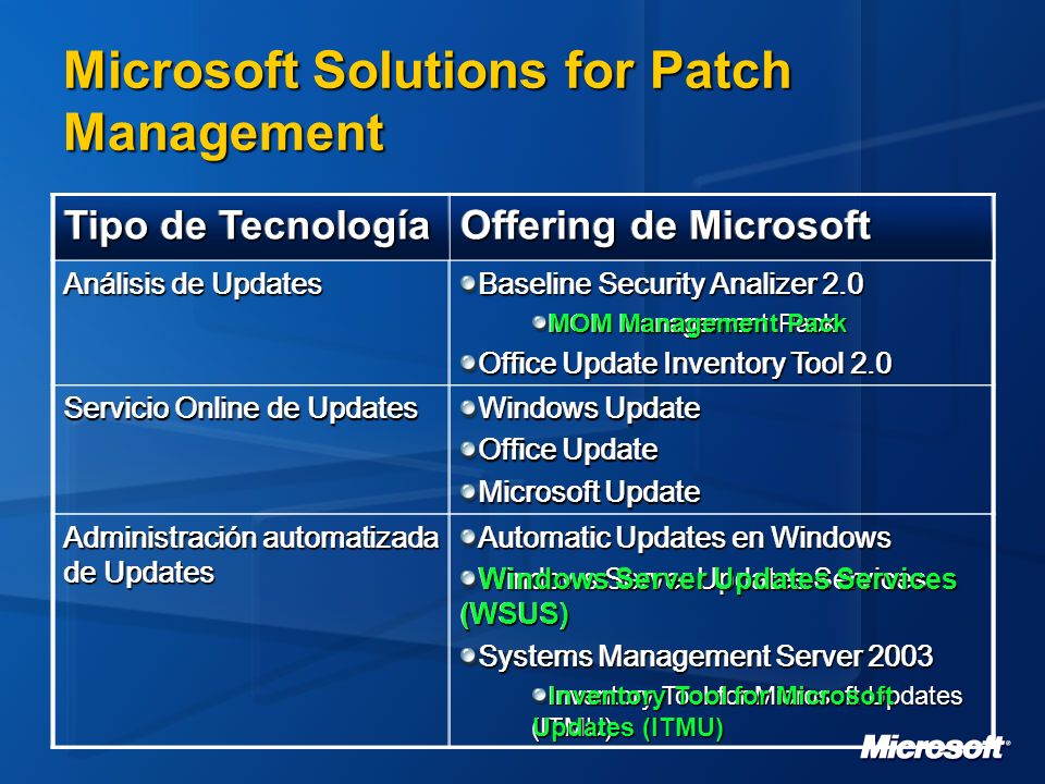 Microsoft Solutions for Patch Management Tipo de Tecnología Offering de Microsoft Análisis de Updates Baseline Security Analizer 2.0 MOM Management Pa