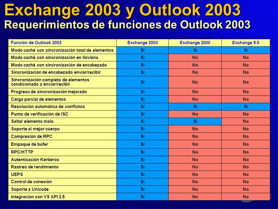 Exchange 2003 y Outlook 2003 Requerimientos de funciones de Outlook 2003 Función de Outlook 2003Exchange 2003Exchange 2000Exchange 5.5 Modo caché con