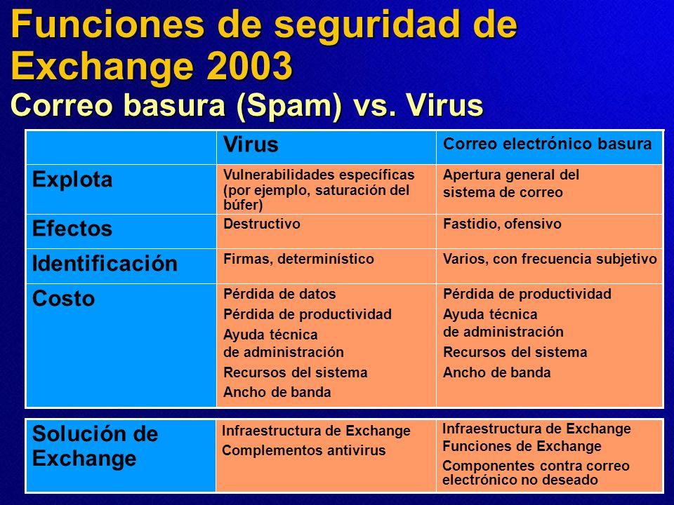Funciones de seguridad de Exchange 2003 Correo basura (Spam) vs. Virus Pérdida de productividad Ayuda técnica de administración Recursos del sistema A