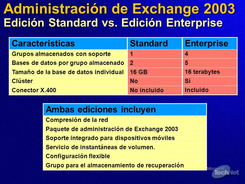 Administración de Exchange 2003 Edición Standard vs. Edición Enterprise Características Grupos almacenados con soporte Bases de datos por grupo almace