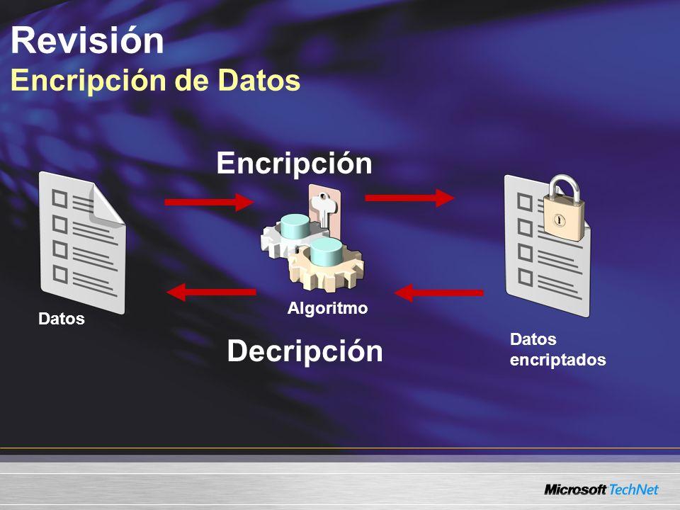 Revisión Encripción de Datos Datos Algoritmo Datos encriptados Decripción Encripción