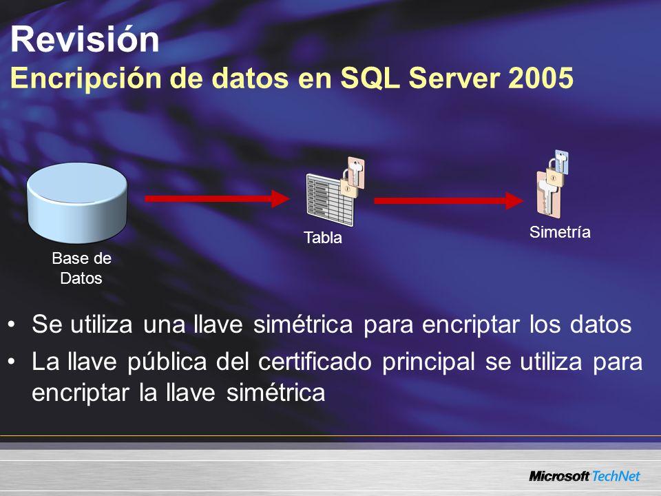 Revisión Encripción de datos en SQL Server 2005 Se utiliza una llave simétrica para encriptar los datos La llave pública del certificado principal se utiliza para encriptar la llave simétrica Simetría Tabla Base de Datos