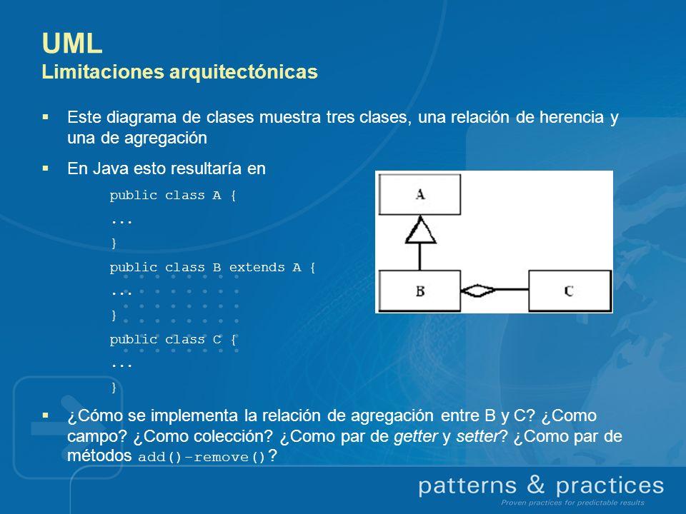 UML Limitaciones arquitectónicas Este diagrama de clases muestra tres clases, una relación de herencia y una de agregación En Java esto resultaría en