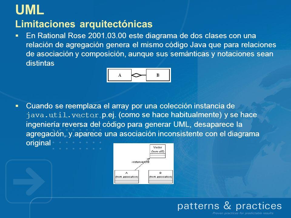 UML Limitaciones arquitectónicas En Rational Rose 2001.03.00 este diagrama de dos clases con una relación de agregación genera el mismo código Java qu