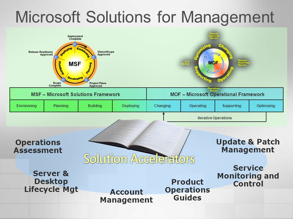 Microsoft Solutions for Management MOF – Microsoft Operational FrameworkMSF – Microsoft Solutions Framework EnvisioningPlanningBuildingDeploying Chang