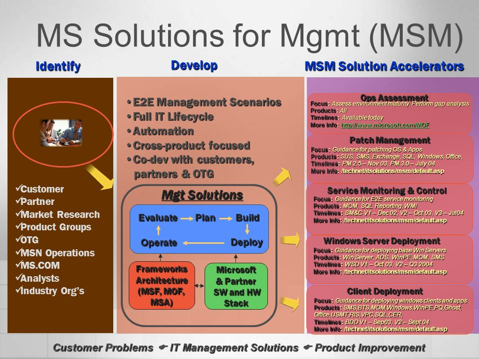 MS Solutions for Mgmt (MSM) Customer Problems IT Management Solutions Product Improvement Identify Develop MSM Solution Accelerators Patch Management