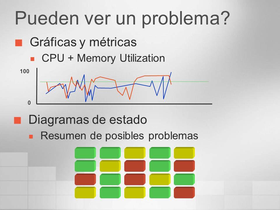 Pueden ver un problema? Gráficas y métricas CPU + Memory Utilization 0 100 Diagramas de estado Resumen de posibles problemas