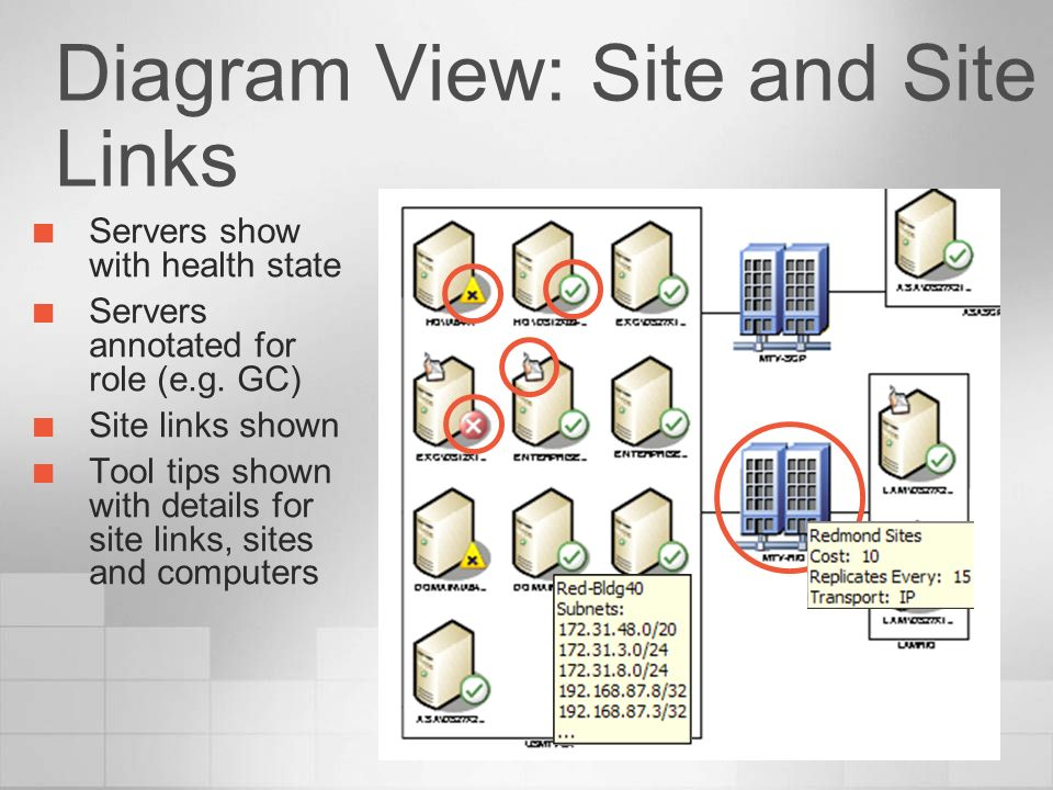 Diagram View: Site and Site Links Servers show with health state Servers annotated for role (e.g. GC) Site links shown Tool tips shown with details fo