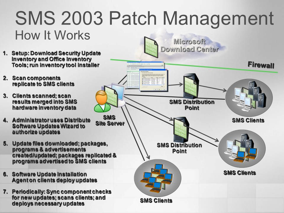SMS 2003 Patch Management How It Works Firewall SMS Site Server SMS Distribution Point SMS Clients Microsoft Download Center SMS Distribution Point 2.