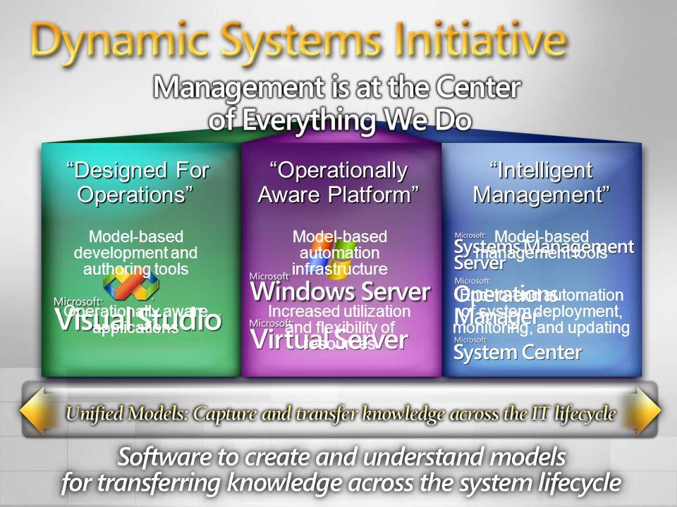 Designed For Operations Designed For Operations Operationally Aware PlatformOperationally Aware Platform Intelligent ManagementIntelligent Management