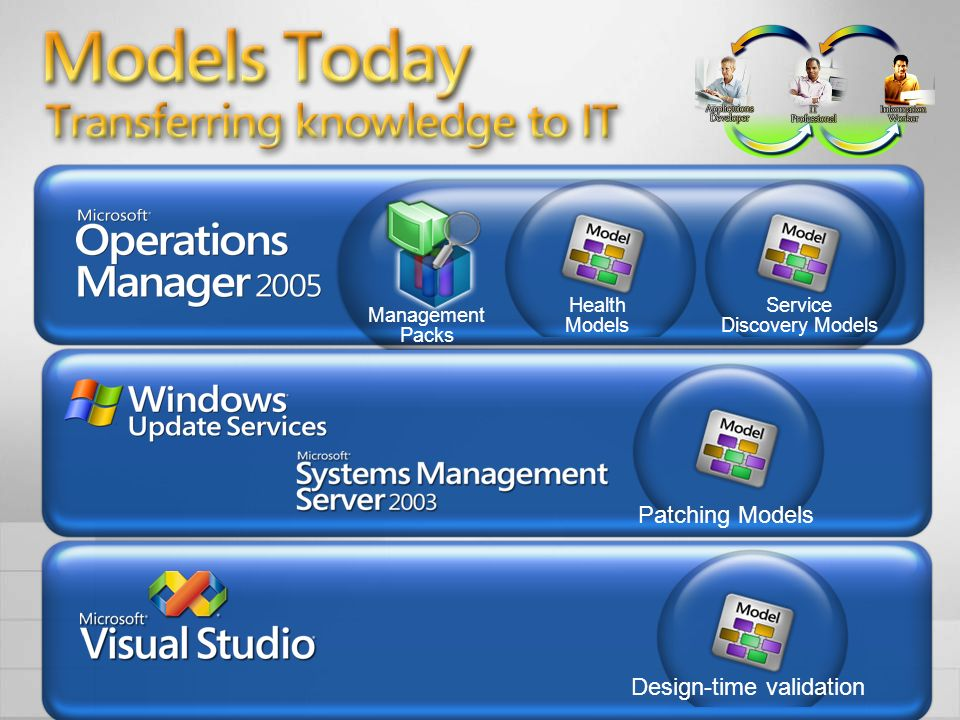 Models Today Transferring knowledge from development to IT Patching Models Health Models Service Discovery Models Management Packs Design-time validat