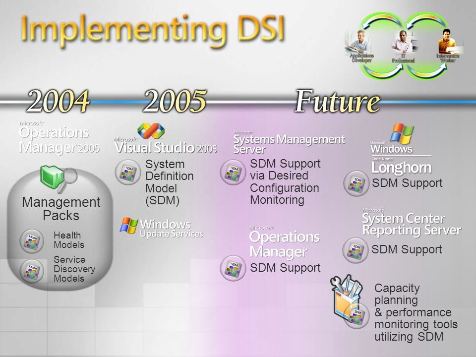Implementing DSI Health Models Service Discovery Models Management Packs System Definition Model (SDM) SDM Support via Desired Configuration Monitorin