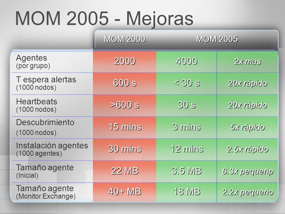 MOM 2000 MOM 2005 Agentes (por grupo)20004000 2x mas T espera alertas (1000 nodos) 600 s < 30 s 20x rápido Heartbeats (1000 nodos) >600 s 30 s 20x ráp