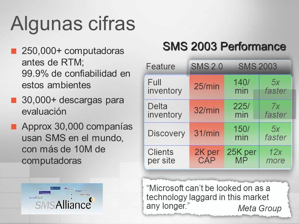 Algunas cifras 250,000+ computadoras antes de RTM; 99.9% de confiabilidad en estos ambientes 30,000+ descargas para evaluación Approx 30,000 companías