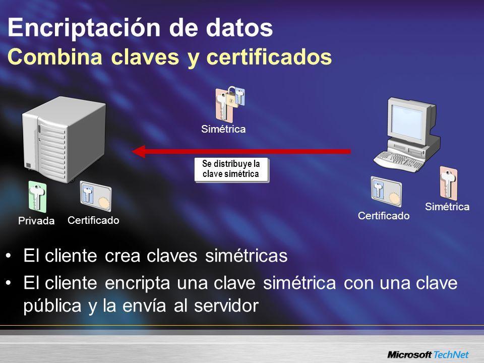 Simétrica Encriptación de datos Combina claves y certificados Se distribuye la clave simétrica Privada Certificado El cliente crea claves simétricas E