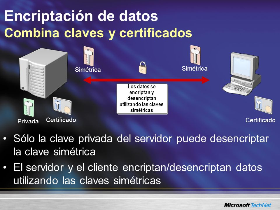 Encriptación de datos Combina claves y certificados Los datos se encriptan y desencriptan utilizando las claves simétricas Certificado Privada Certifi