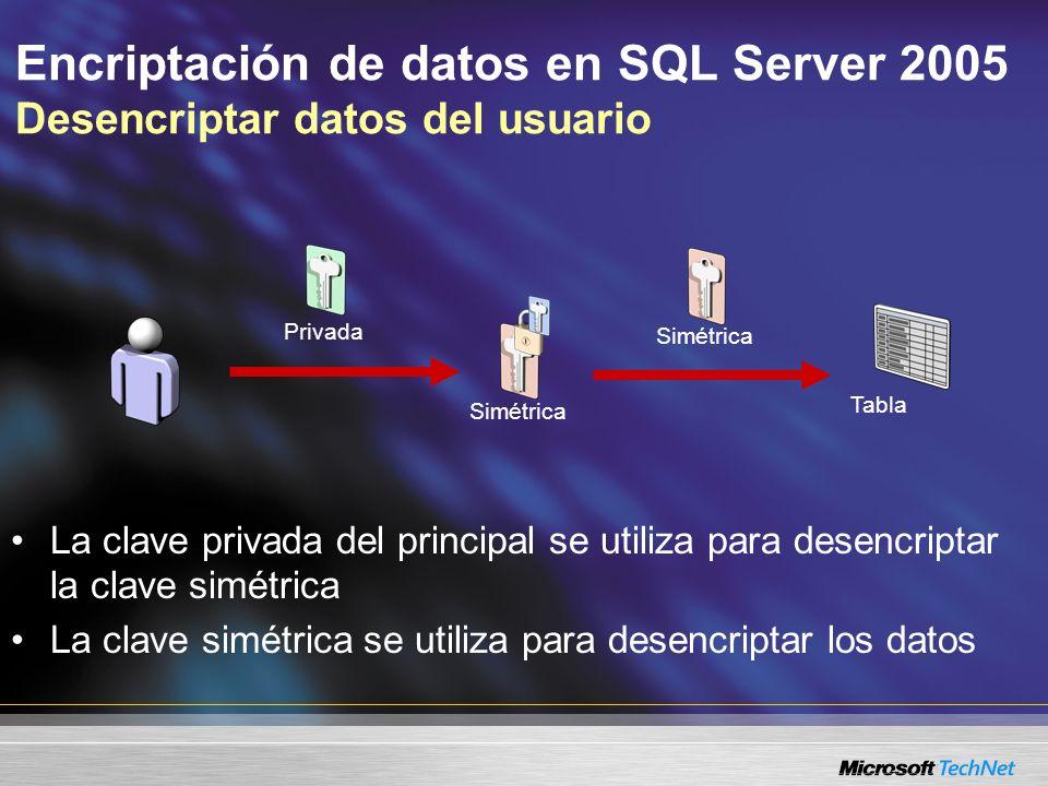 Simétrica Encriptación de datos en SQL Server 2005 Desencriptar datos del usuario La clave privada del principal se utiliza para desencriptar la clave