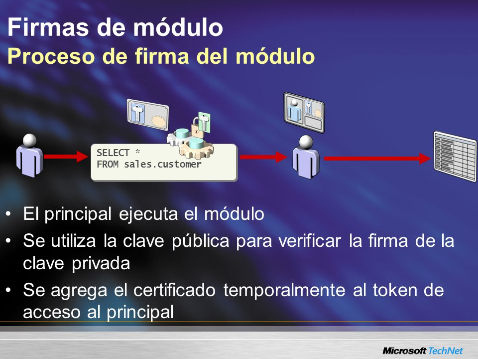 Firmas de módulo Proceso de firma del módulo SELECT * FROM sales.customer SELECT * FROM sales.customer El principal ejecuta el módulo Se utiliza la cl