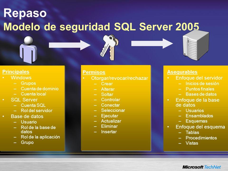 Repaso Modelo de seguridad SQL Server 2005 Principales Windows –Grupos –Cuenta de dominio –Cuenta local SQL Server –Cuenta SQL –Rol del servidor Base