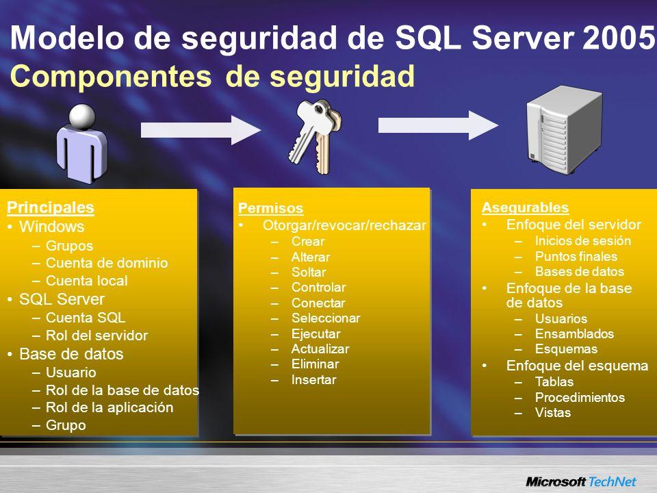 Modelo de seguridad de SQL Server 2005 Componentes de seguridad Principales Windows –Grupos –Cuenta de dominio –Cuenta local SQL Server –Cuenta SQL –R