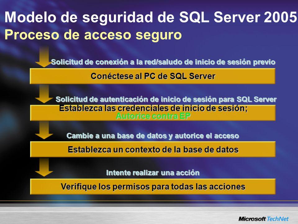 Modelo de seguridad de SQL Server 2005 Proceso de acceso seguro Establezca las credenciales de inicio de sesión; Autorice contra EP Conéctese al PC de