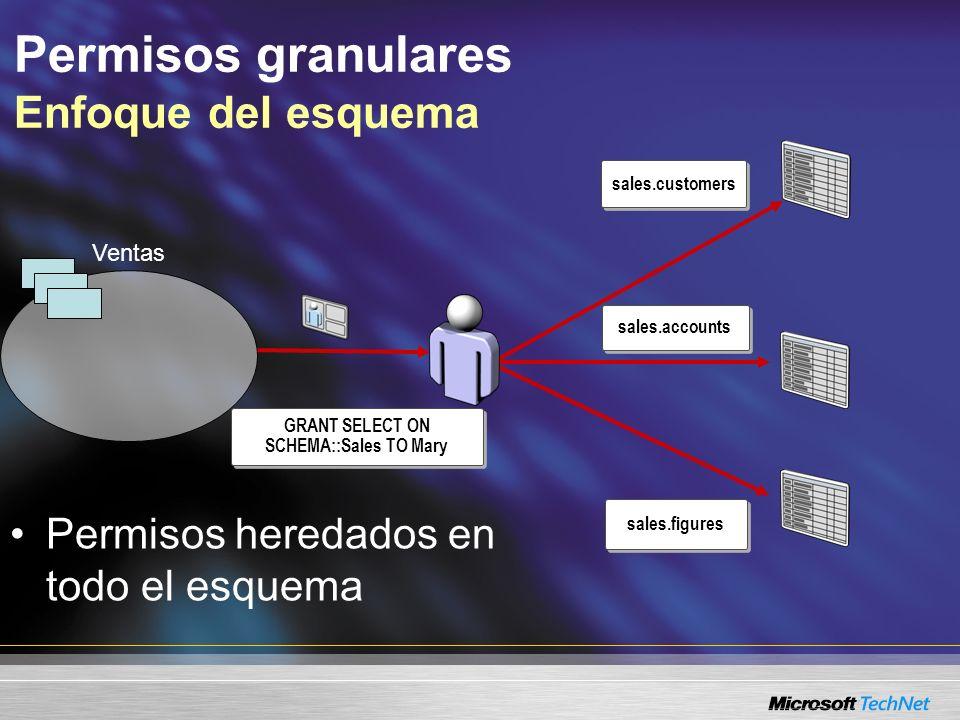 Permisos granulares Enfoque del esquema GRANT SELECT ON SCHEMA::Sales TO Mary Ventas Permisos heredados en todo el esquema sales.accounts sales.figure