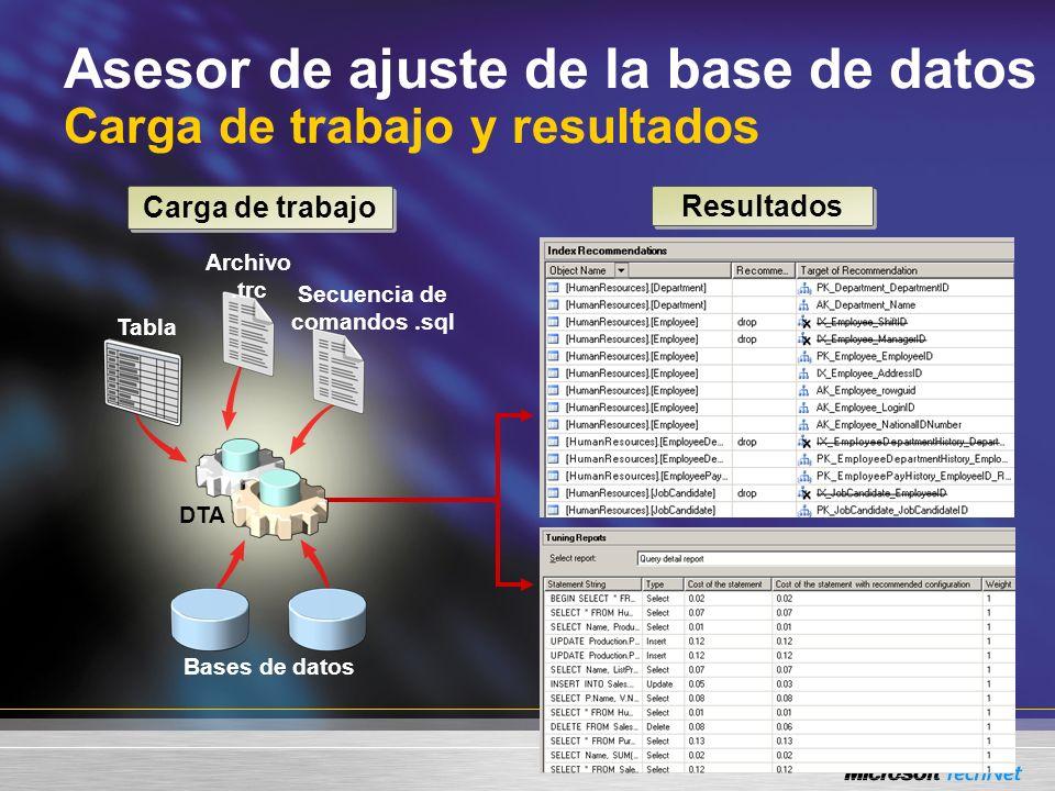 Asesor de ajuste de la base de datos Carga de trabajo y resultados Carga de trabajo Resultados Secuencia de comandos.sql Bases de datos DTA Tabla Archivo.trc
