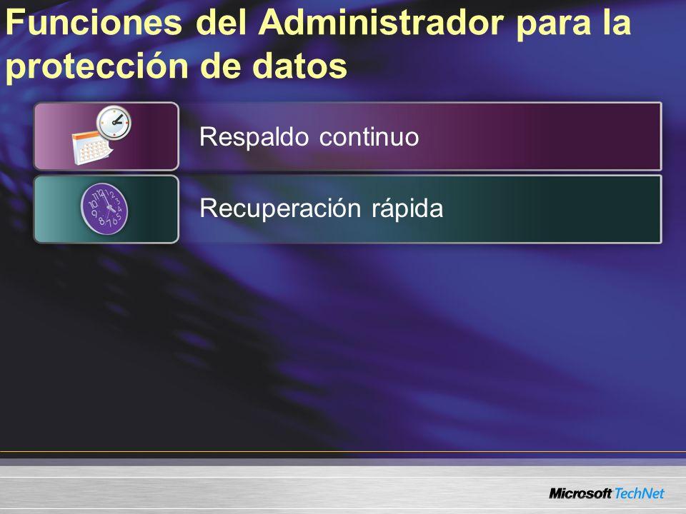 Funciones del Administrador para la protección de datos Respaldo continuo Recuperación rápida