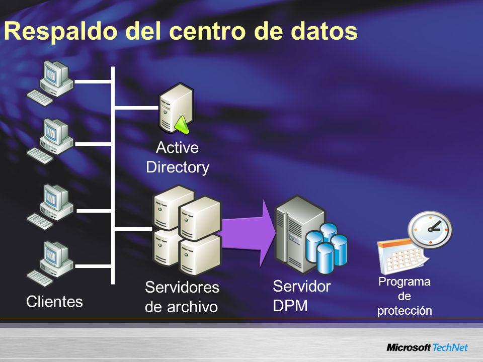Servidor DPM Respaldo del centro de datos Clientes Servidores de archivo Active Directory Programa de protección