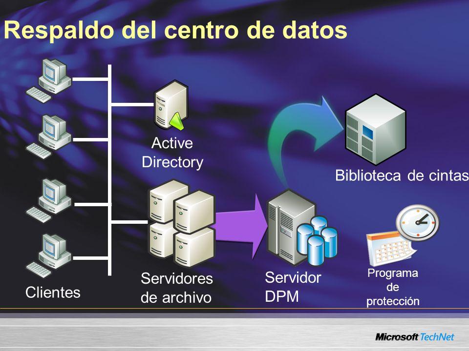 Servidor DPM Respaldo del centro de datos Clientes Servidores de archivo Active Directory Biblioteca de cintas Programa de protección