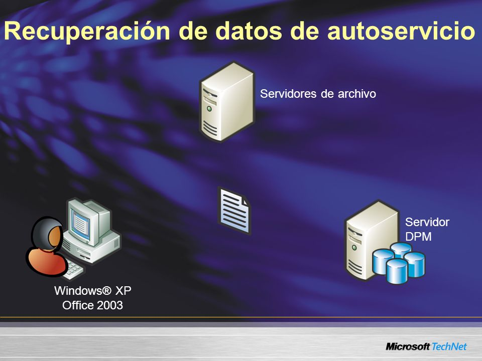 Recuperación de datos de autoservicio Servidores de archivo Windows® XP Office 2003 Servidor DPM