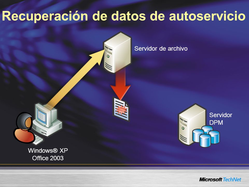 Recuperación de datos de autoservicio Servidor de archivo Windows® XP Office 2003 Servidor DPM