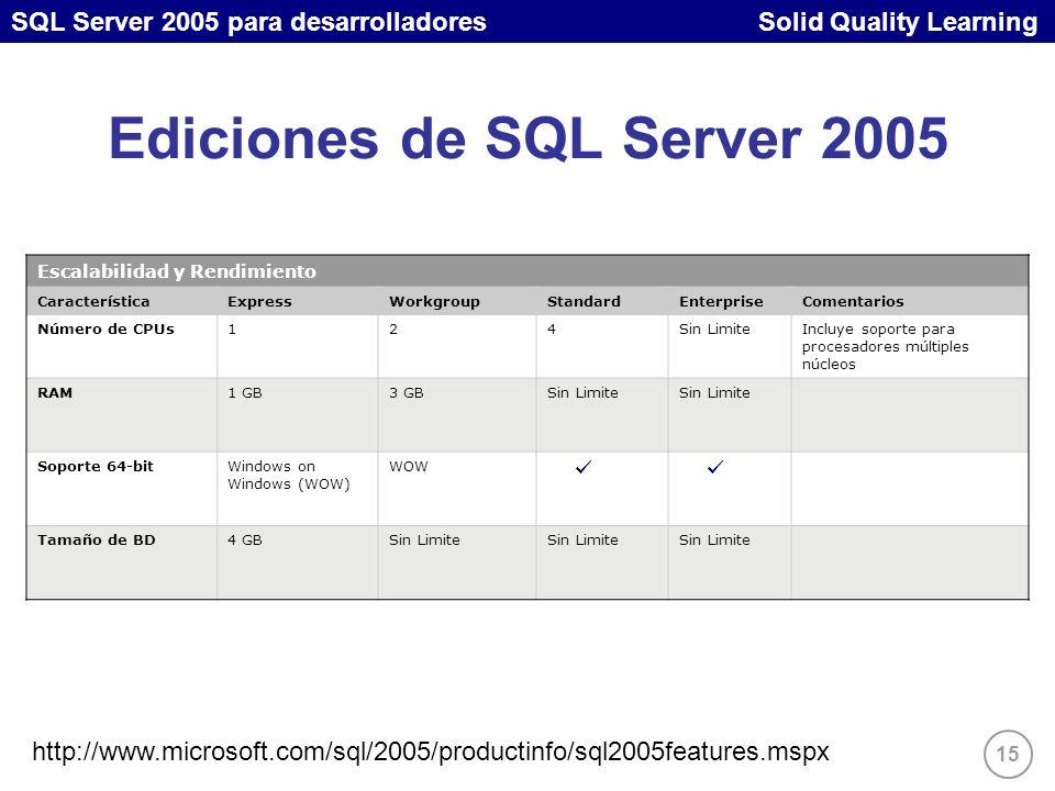 SQL Server 2005 para desarrolladores Solid Quality Learning 15 Ediciones de SQL Server 2005 Escalabilidad y Rendimiento CaracterísticaExpressWorkgroupStandardEnterpriseComentarios Número de CPUs124Sin LimiteIncluye soporte para procesadores múltiples núcleos RAM1 GB3 GBSin Limite Soporte 64-bitWindows on Windows (WOW) WOW Tamaño de BD4 GBSin Limite http://www.microsoft.com/sql/2005/productinfo/sql2005features.mspx