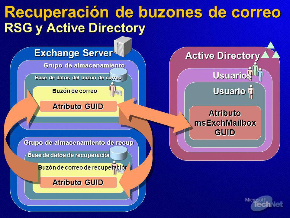 Active Directory Usuarios Usuario 1 Exchange Server Grupo de almacenamiento de recup Base de datos de recuperación Buzón de correo de recuperación Grupo de almacenamiento Base de datos del buzón de correo Buzón de correo Recuperación de buzones de correo RSG y Active Directory Atributo GUID Atributo msExchMailbox GUID