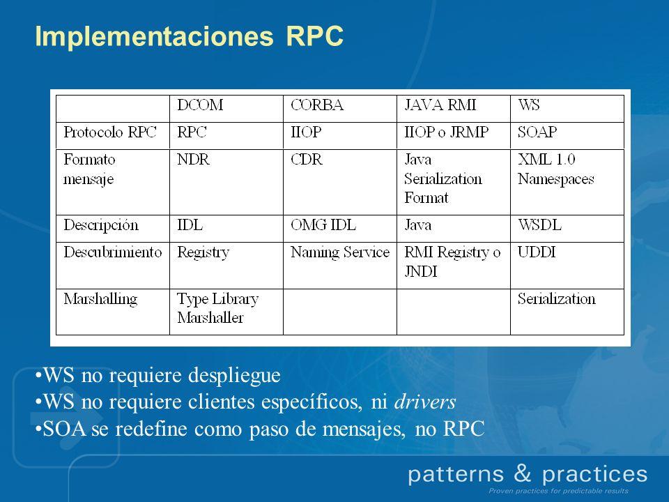 Implementaciones RPC WS no requiere despliegue WS no requiere clientes específicos, ni drivers SOA se redefine como paso de mensajes, no RPC