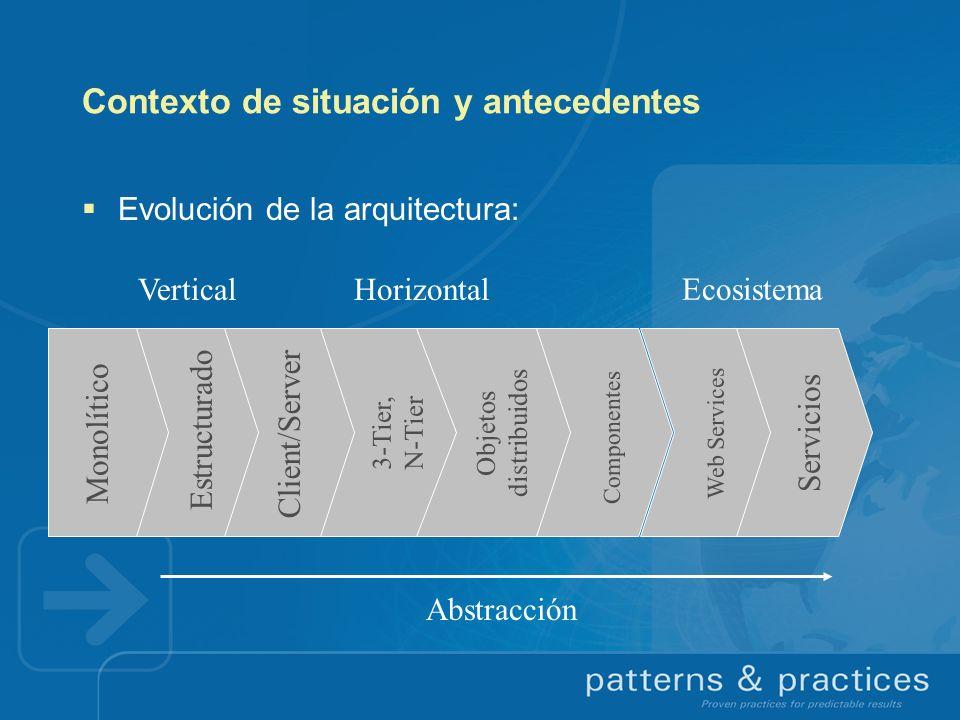 Contexto de situación y antecedentes Evolución de la arquitectura: Monolítico Estructurado Client/Server 3-Tier, N-Tier Objetos distribuidos Component