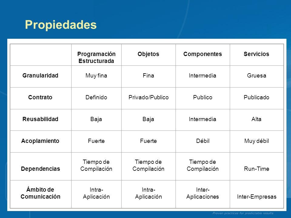 Propiedades Programación Estructurada ObjetosComponentesServicios GranularidadMuy finaFinaIntermediaGruesa ContratoDefinidoPrivado/PublicoPublicoPubli