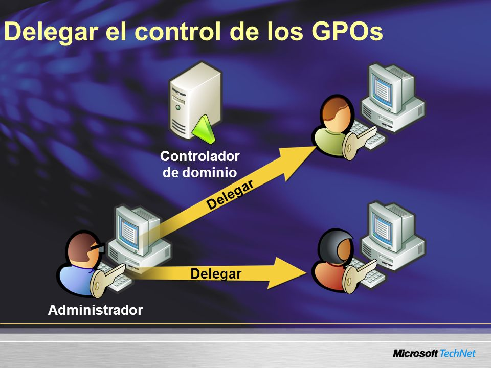 Delegar el control de los GPOs Controlador de dominio Administrador Delegar