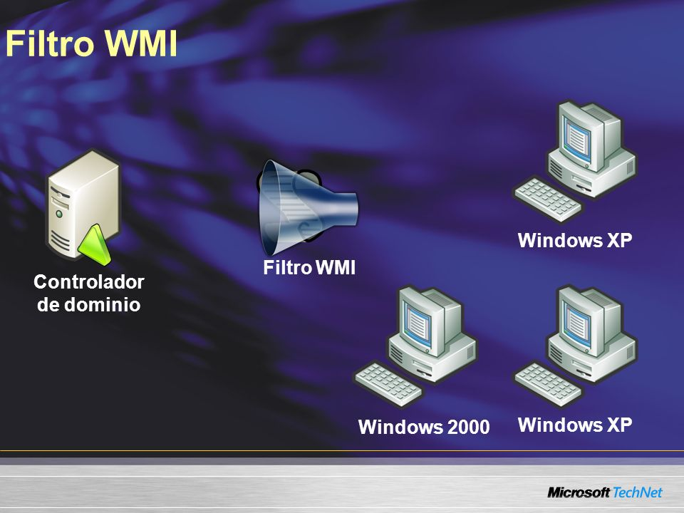 Windows 2000 Windows XP Filtro WMI Controlador de dominio Filtro WMI