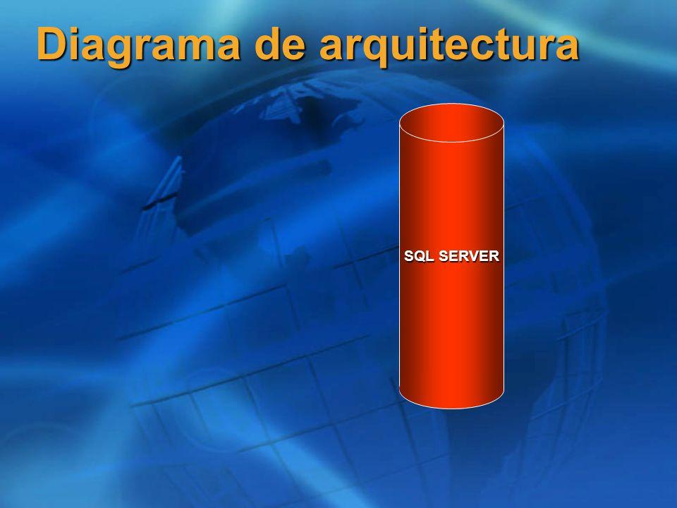SQL SERVER Diagrama de arquitectura