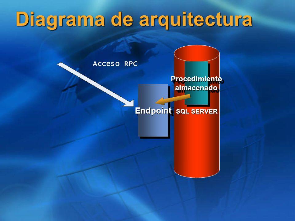 SQL SERVER Diagrama de arquitectura EndpointEndpoint Procedimiento almacenado Acceso RPC
